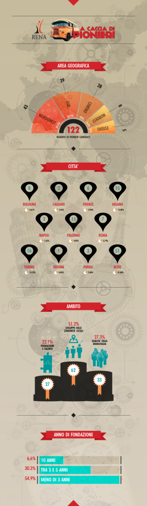 Infografica_PIONIERI