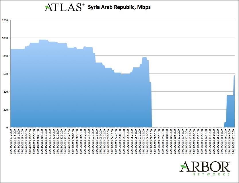 Syria back up and running_20130516_Arbor Networks