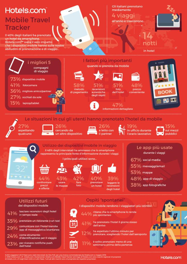 Hotels.com Mobile Travel Tracker_infografica
