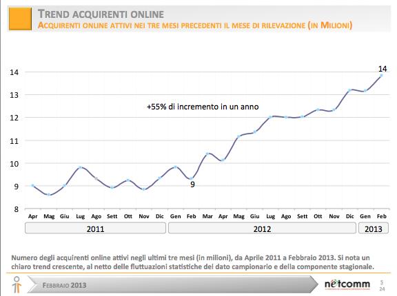 L'eCommerce italiano sfiora quota 14 milioni di utenti