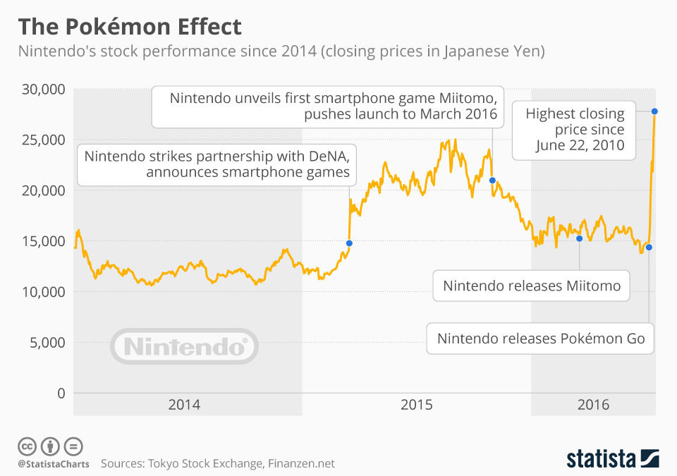 chartoftheday_5270_pokemon_effect_on_nintendos_stock_price_n