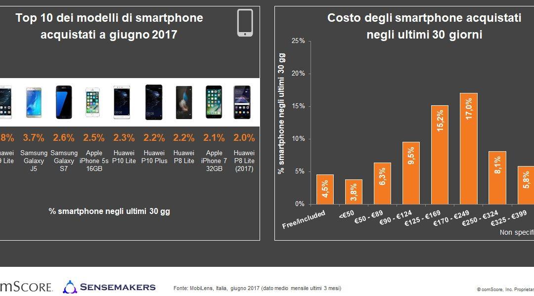 Smartphone in Italia: Android primo sistema operativo (73,5%), tra i brand Huawei (+413% dal 2015) sfida Samsung e Apple, boom dei grandi display e delle fotocamere HD   dati comScore