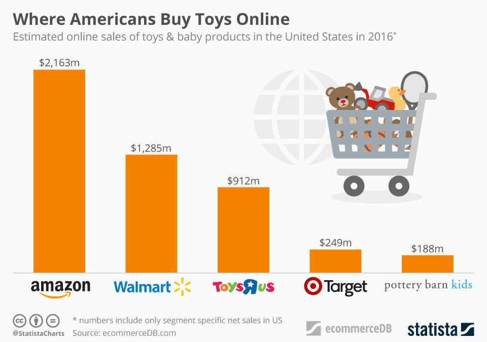 """Toys """"R"""" Us: Amazon fa un'altra vittima?"""
