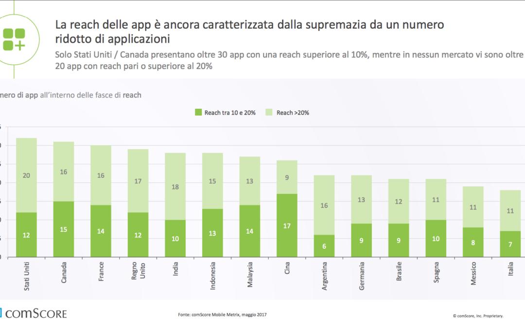 """Italiani sul Web – Oltre 6 minuti """"online"""" su 10 sono trascorsi da Mobile; da Smartphone e Tablet il traffico passa all'87% attraverso le App"""