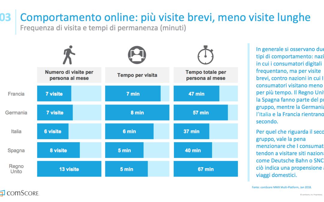 turismo_online_comportamenti