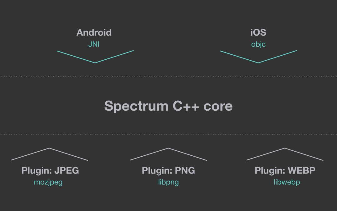 Facebook  Spectrum 1.0.0  disponibile per la community di sviluppatori