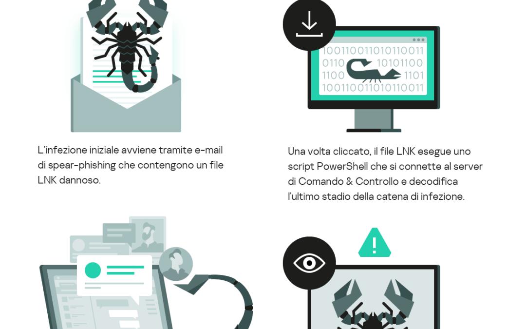 """DeathStalker: Kaspersky analizza le attività del gruppo APT """"mercenario"""" che spia le piccole e medie imprese"""